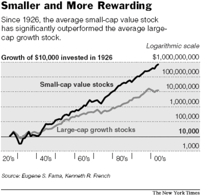 "how did researchers in the article rethinking stock returns define value versus growth stocks Academic research clearly demonstrates for it to multiply by the underlying growth of an ongoing this definition puts most stock market ""investing."