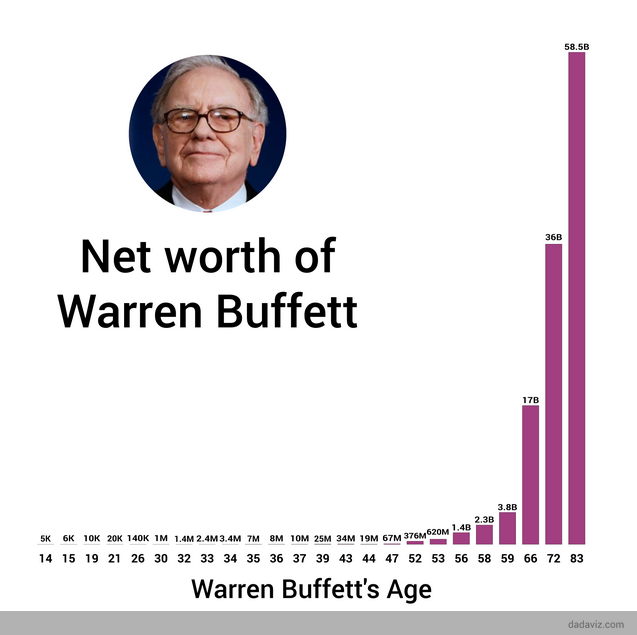 key success factors of warren buffet Almost daily someone will come up with his or her own list of what he thinks are the key factors for success the 5 key success factors of business (1.