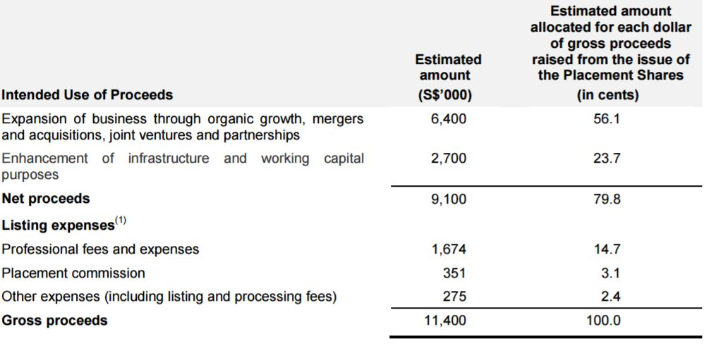 Aoxin Q&M use of IPO proceeds