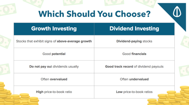 Dividend investing versus Growth Investing
