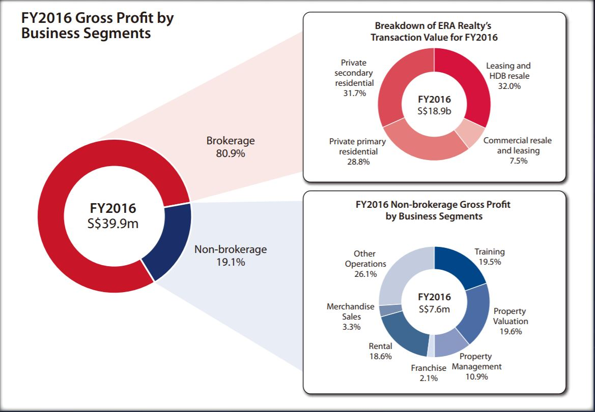 APAC ERA Realty IPO Gross Profits by business segments