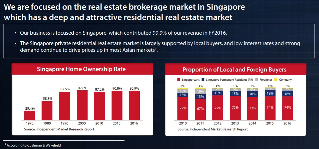 ERA IPO Singapore revenue 2016