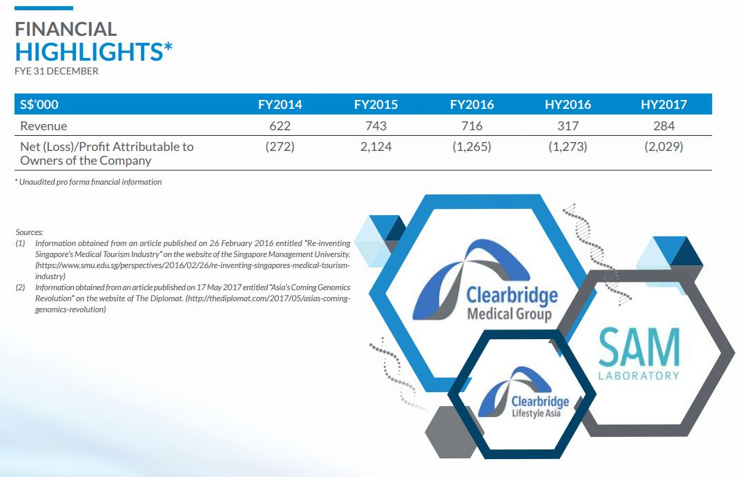 clearbridge financial highlights