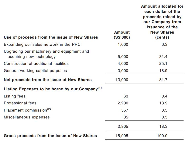 ly corp use of proceeds