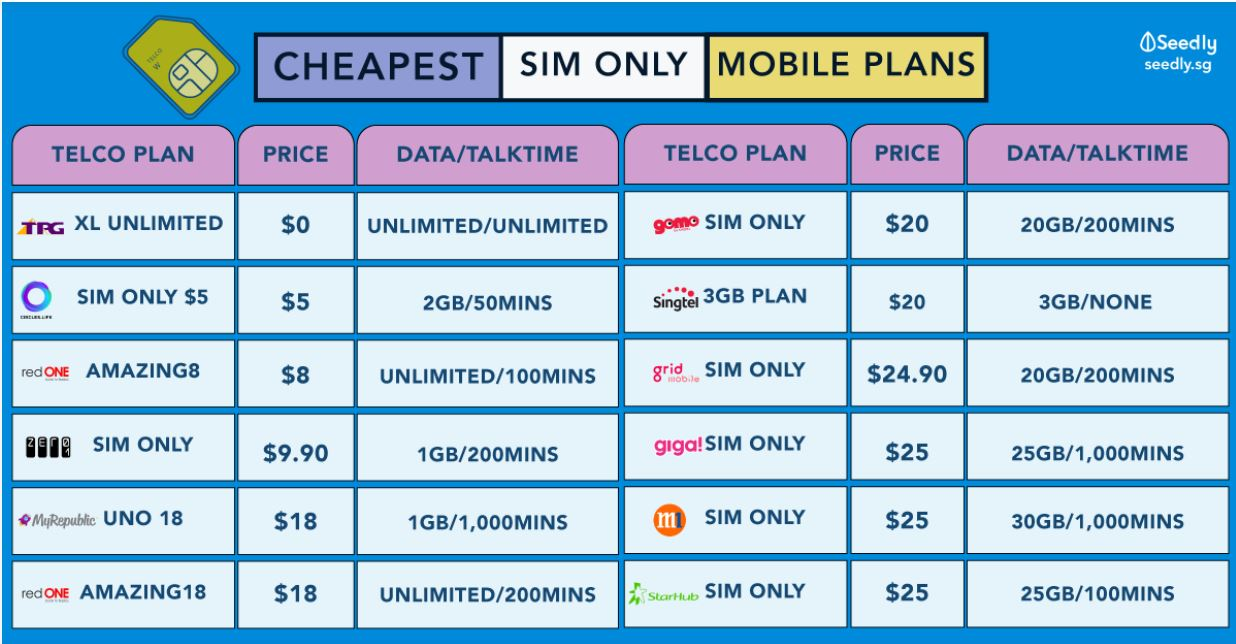 telco sim only plans