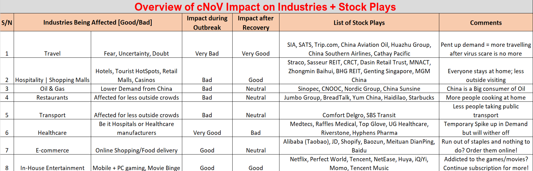 Wuhan Virus Industries and Stock Plays